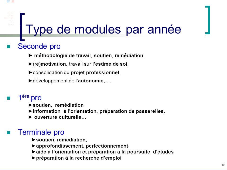 10 Type de modules par année Seconde pro méthodologie de travail, soutien, remédiation, (re)motivation, travail sur lestime de soi, consolidation du p
