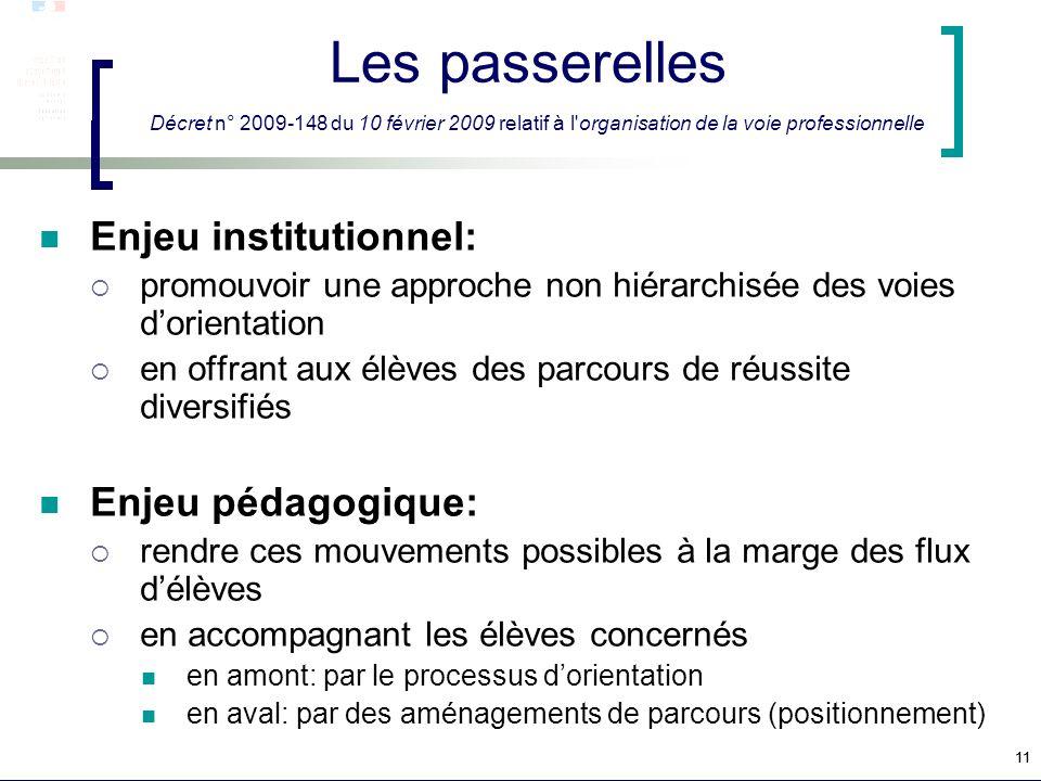 11 Les passerelles Décret n° 2009-148 du 10 février 2009 relatif à l'organisation de la voie professionnelle Enjeu institutionnel: promouvoir une appr