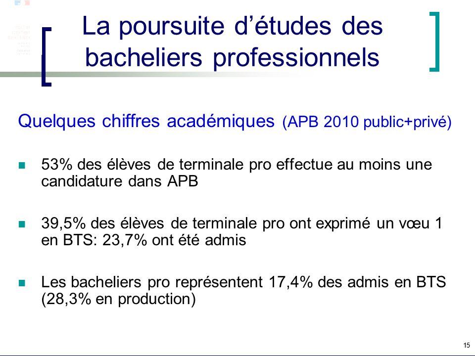 15 La poursuite détudes des bacheliers professionnels Quelques chiffres académiques (APB 2010 public+privé) 53% des élèves de terminale pro effectue a
