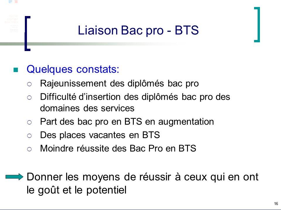 16 Liaison Bac pro - BTS Quelques constats: Rajeunissement des diplômés bac pro Difficulté dinsertion des diplômés bac pro des domaines des services P