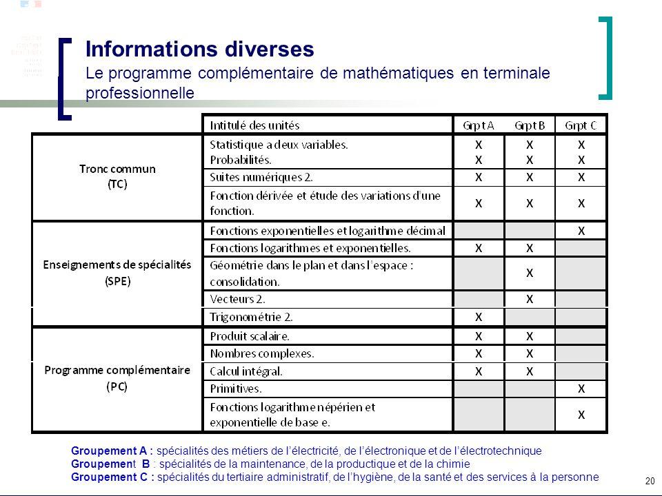 20 Informations diverses Le programme complémentaire de mathématiques en terminale professionnelle Groupement A : spécialités des métiers de lélectric