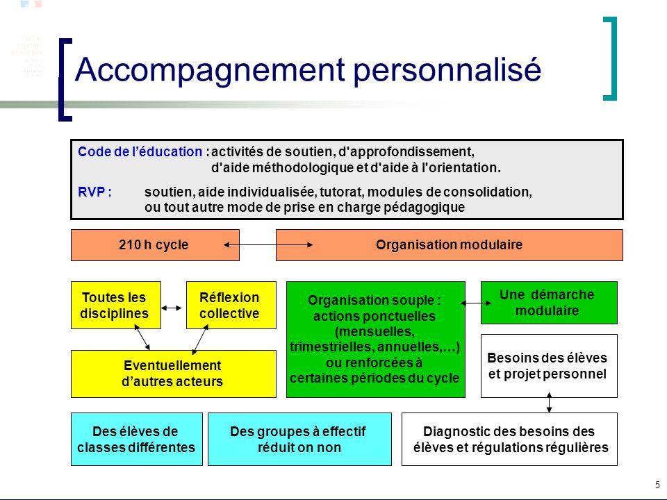 5 Accompagnement personnalisé 210 h cycle Toutes les disciplines Eventuellement dautres acteurs Réflexion collective Organisation souple : actions pon