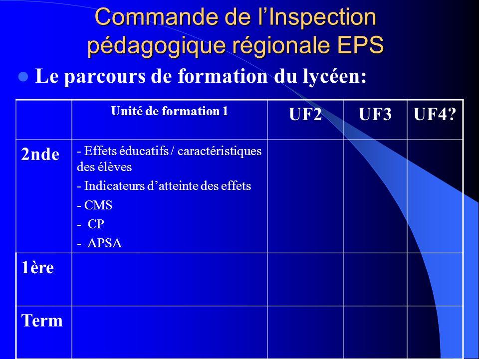 Commande de lInspection pédagogique régionale EPS Le parcours de formation du lycéen: Unité de formation 1 UF2UF3UF4? 2nde - Effets éducatifs / caract