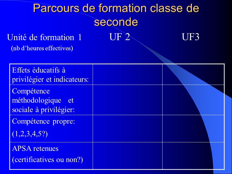 Parcours de formation classe de seconde Unité de formation 1 UF 2 UF3 (nb dheures effectives) Effets éducatifs à privilégier et indicateurs: Compétenc