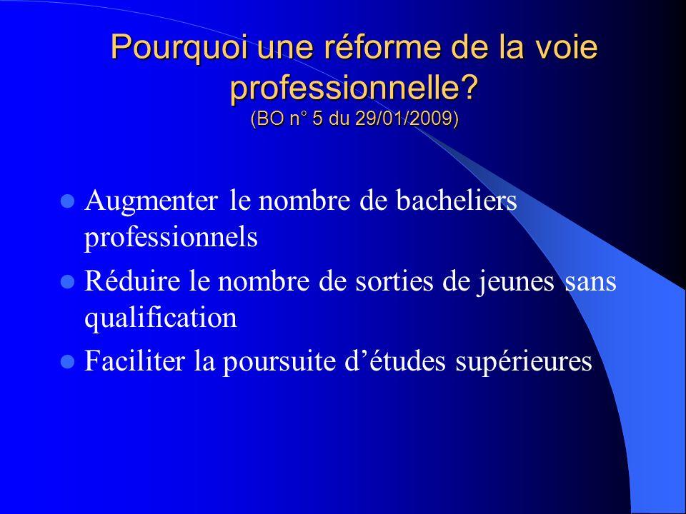 Pourquoi une réforme de la voie professionnelle? (BO n° 5 du 29/01/2009) Augmenter le nombre de bacheliers professionnels Réduire le nombre de sorties