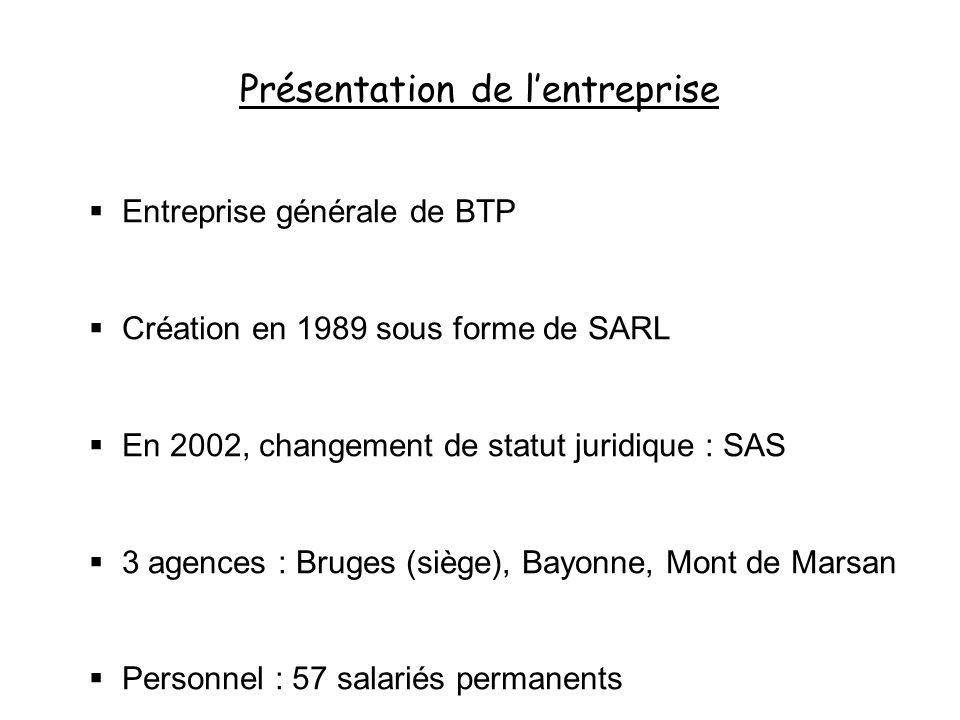 Présentation de lentreprise Entreprise générale de BTP Création en 1989 sous forme de SARL En 2002, changement de statut juridique : SAS 3 agences : B