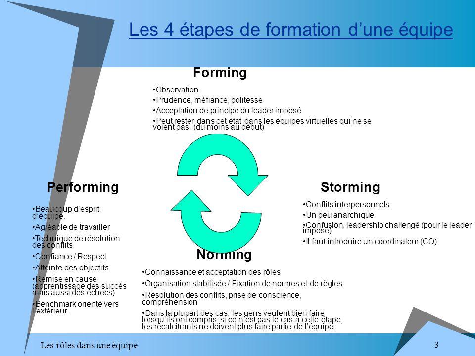 Les rôles dans une équipe 3 Les 4 étapes de formation dune équipe Forming Storming Norming Performing Observation Prudence, méfiance, politesse Accept