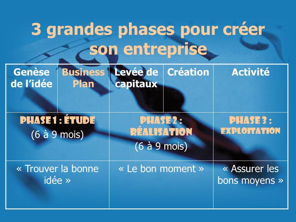 3 grandes phases pour créer son entreprise Genèse de lidée Business Plan Levée de capitaux CréationActivité Phase 1 : étude (6 à 9 mois) Phase 2 : réa