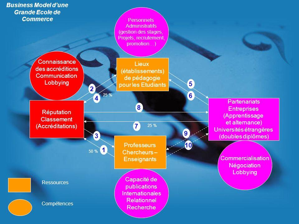 Réputation Classement (Accréditations) Connaissance des accréditions Communication Lobbying Professeurs Chercheurs – Enseignants Capacité de publicati