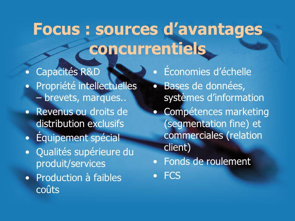 Focus : sources davantages concurrentiels Capacités R&D Propriété intellectuelles – brevets, marques.. Revenus ou droits de distribution exclusifs Équ