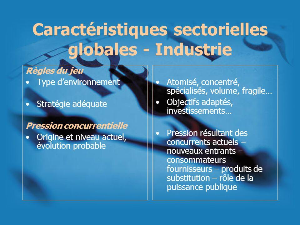 Caractéristiques sectorielles globales - Industrie Règles du jeu Type denvironnement Stratégie adéquate Pression concurrentielle Origine et niveau act