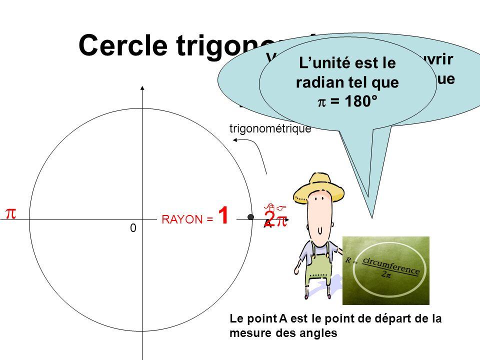 Cercle trigonométrique 0 + Sens trigonométrique Vous venez de découvrir le cercle trigonométrique et son unité. RAYON = 1 Le point A est le point de d