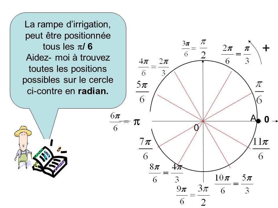 La rampe dirrigation, peut être positionnée tous les / 6 Aidez- moi à trouvez toutes les positions possibles sur le cercle ci-contre en radian. + 0 0