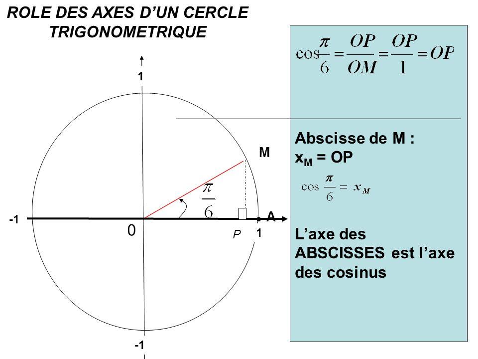 0 A P ROLE DES AXES DUN CERCLE TRIGONOMETRIQUE 1 1 Tracer un cercle trigonométrique de rayon 1. 1 unité = 10 cm Placer sur le cercle un point M tel qu