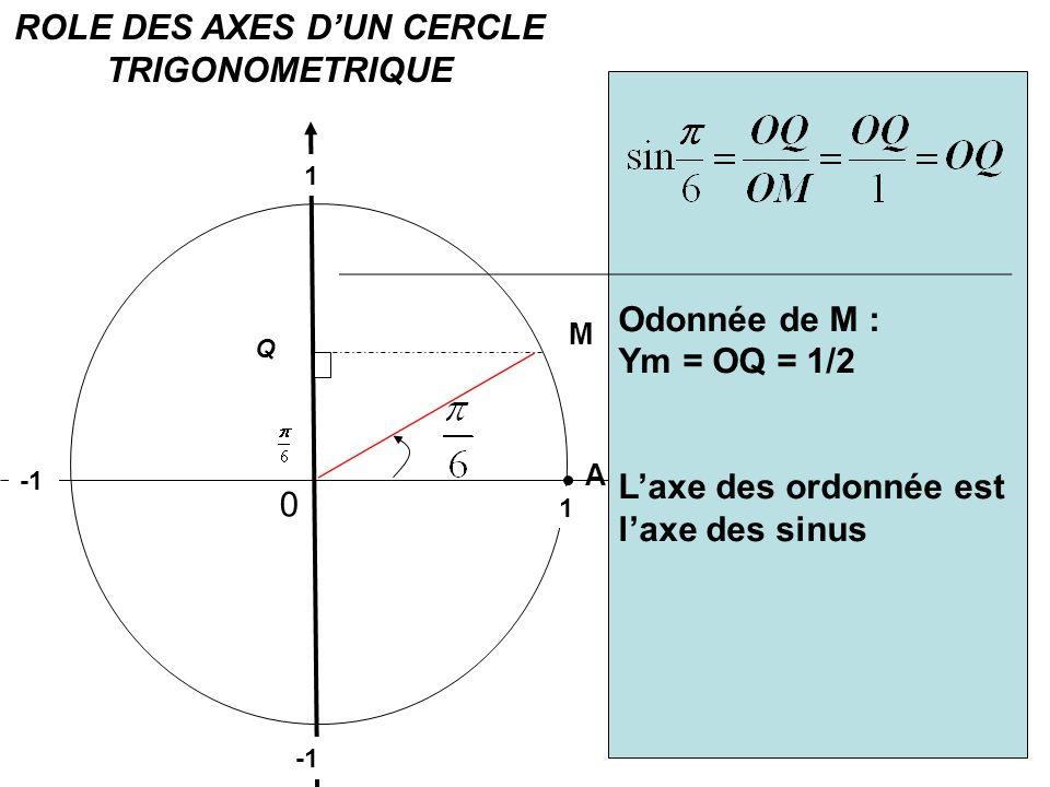 0 M A Tracer un cercle trigonométrique de rayon 1. 1 unité = 10 cm Placer sur le cercle un point M tel que AÔM= Dans le triangle rectangle OMQ, calcul