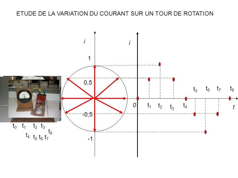 i i t 0 t0t0 t1t1 t1t1 t2t2 t2t2 t3t3 t4t4 t4t4 t5t5 t5t5 t3t3 t6t6 t6t6 t7t7 t7t7 t8t8 t8t8 1 0,5 -0,5 ETUDE DE LA VARIATION DU COURANT SUR UN TOUR D