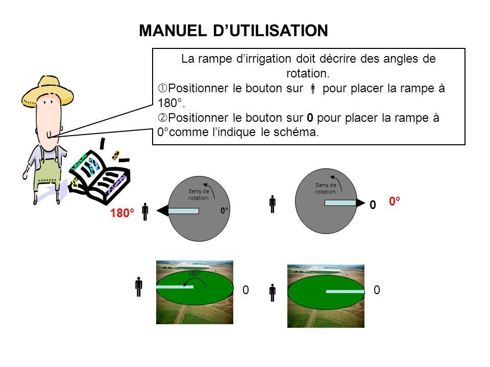 La rampe dirrigation doit décrire des angles de rotation. Positionner le bouton sur pour placer la rampe à 180°. Positionner le bouton sur 0 pour plac