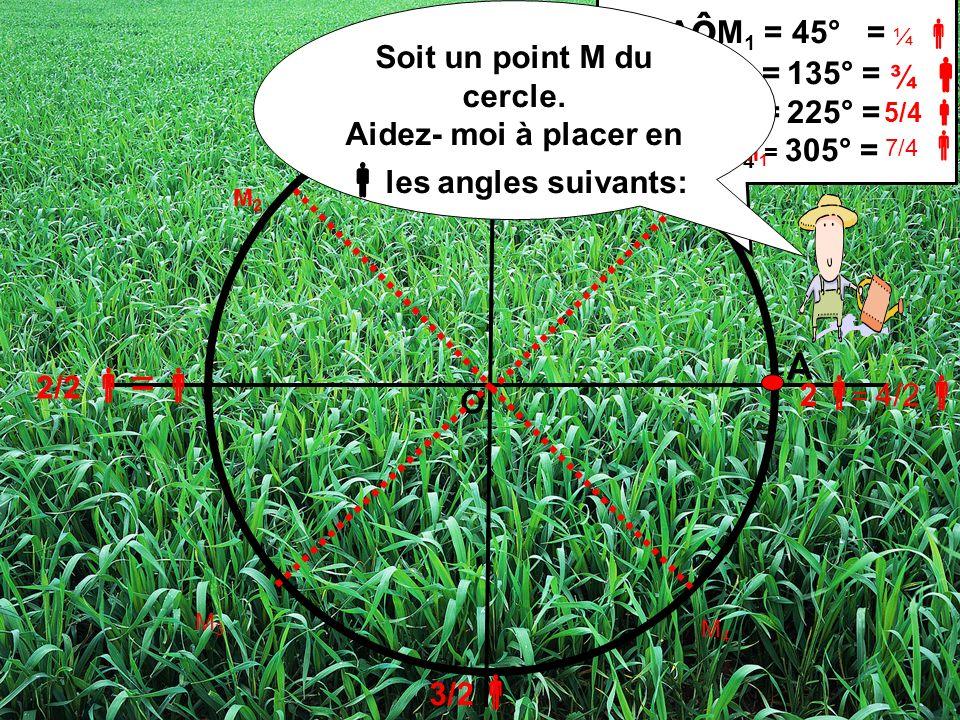 A 1/2 3/2 2 2/2 = = 4/2 O A ô M 1 = 45° = AôM 2 = 135° = AôM 3 = 225° = AôM 4 = 305° = ¼ 7/4 M1M1 M2M2 M3M3 M4M4 Soit un point M du cercle. Aidez- moi