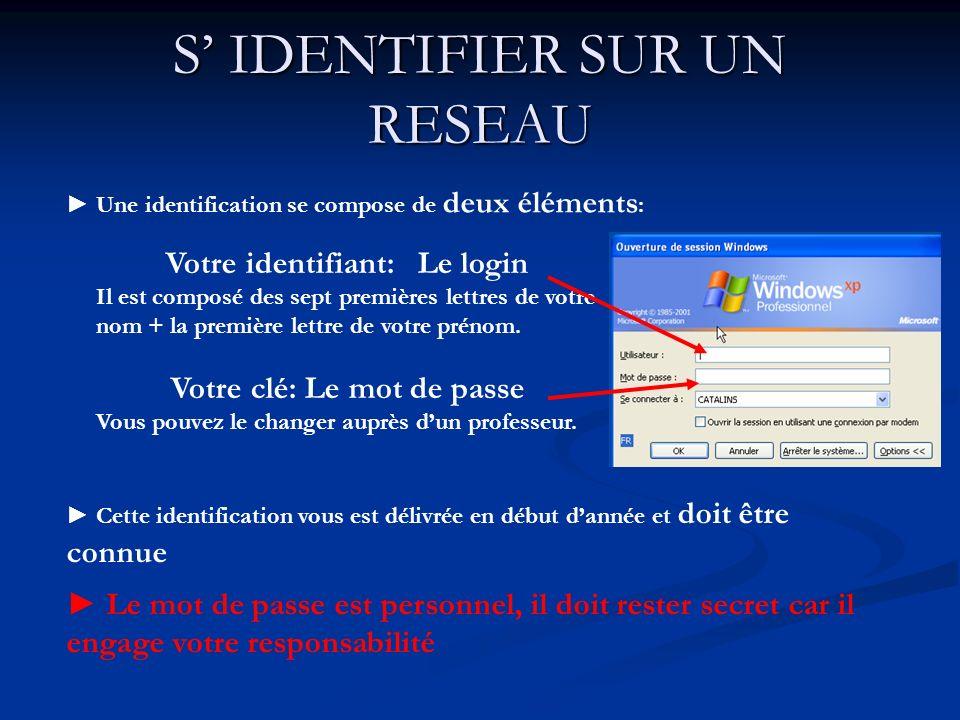 S IDENTIFIER SUR UN RESEAU Une identification se compose de deux éléments : Le mot de passe est personnel, il doit rester secret car il engage votre r