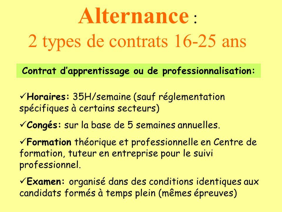 Alternance : 2 types de contrats 16-25 ans Contrat dapprentissage ou de professionnalisation: Horaires: 35H/semaine (sauf réglementation spécifiques à