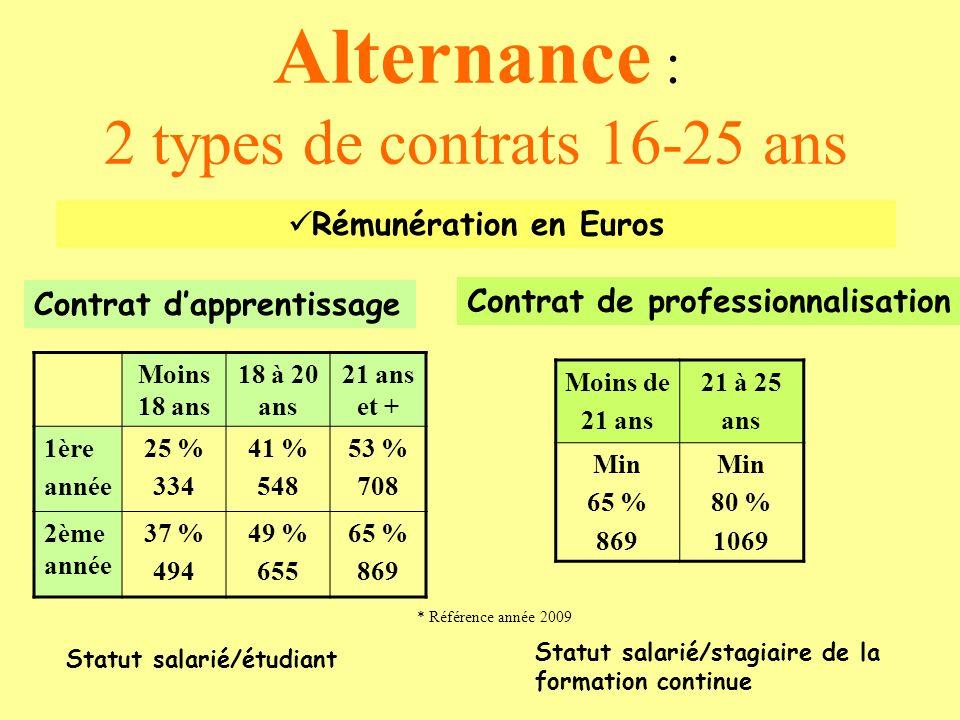 Alternance : 2 types de contrats 16-25 ans Rémunération en Euros Contrat dapprentissage Contrat de professionnalisation Moins 18 ans 18 à 20 ans 21 an