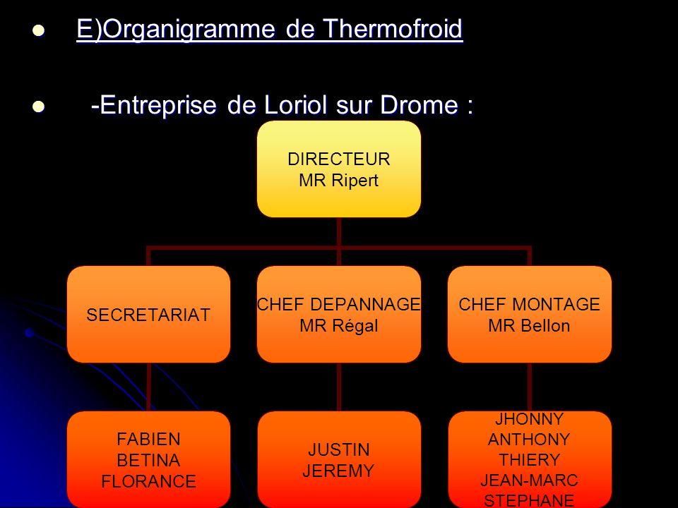 E)Organigramme de Thermofroid E)Organigramme de Thermofroid -Entreprise de Loriol sur Drome : -Entreprise de Loriol sur Drome : DIRECTEUR MR Ripert SE