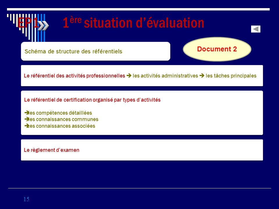 15 EP1 1 ère situation dévaluation Coef 3 Schéma de structure des référentiels Le référentiel des activités professionnelles les activités administrat