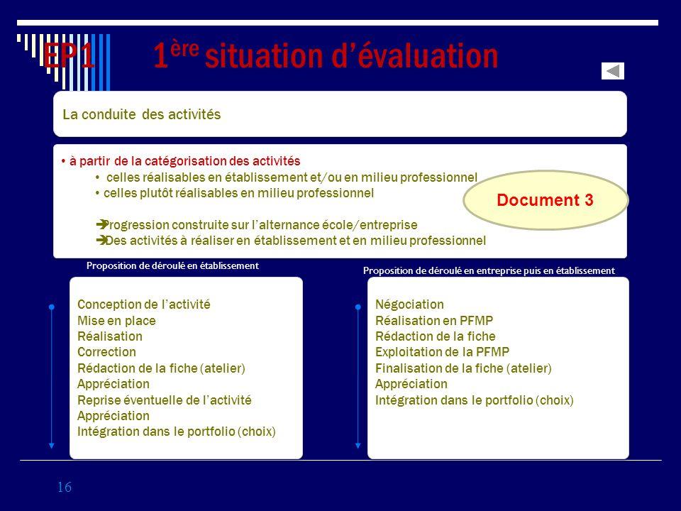 Conception de lactivité Mise en place Réalisation Correction Rédaction de la fiche (atelier) Appréciation Reprise éventuelle de lactivité Appréciation