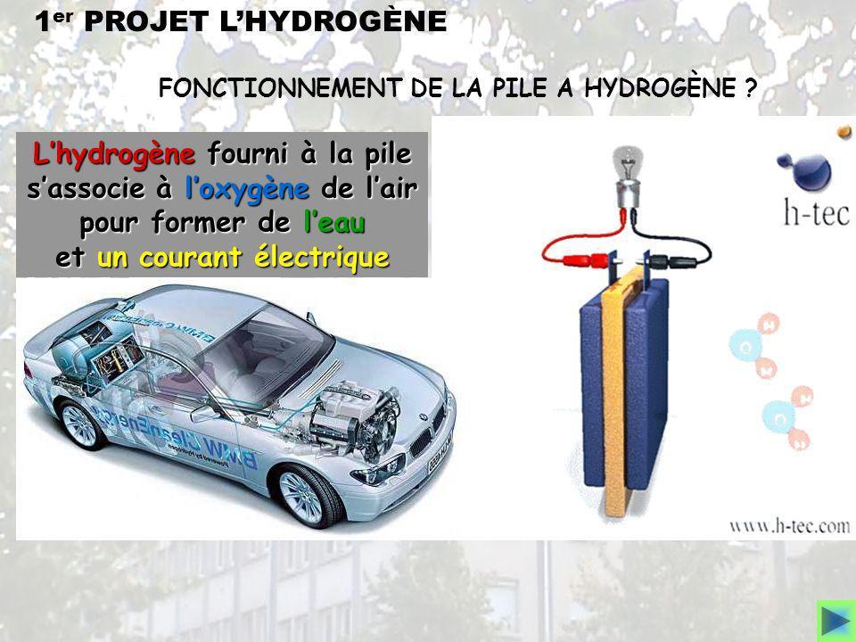 FONCTIONNEMENT DE LA PILE A HYDROGÈNE ? Lhydrogène fourni à la pile sassocie à loxygène de lair pour former de leau et un courant électrique