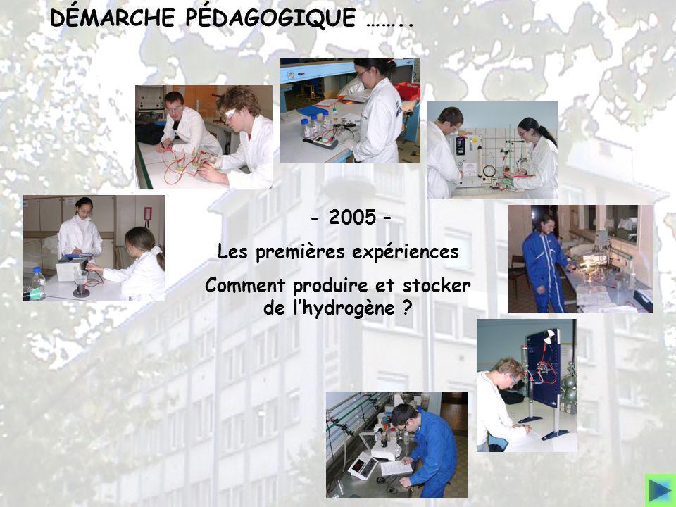 - 2005 – Les premières expériences Comment produire et stocker de lhydrogène ? DÉMARCHE PÉDAGOGIQUE ……..