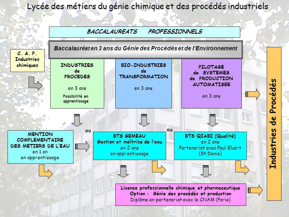 Lycée des métiers du génie chimique et des procédés industriels BIO-INDUSTRIES de TRANSFORMATION en 3 ans INDUSTRIES de PROCEDES en 3 ans PILOTAGE de