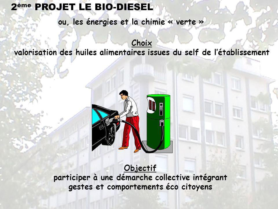 2 ème PROJET LE BIO-DIESEL ou, les énergies et la chimie « verte » Choix valorisation des huiles alimentaires issues du self de létablissement Objecti