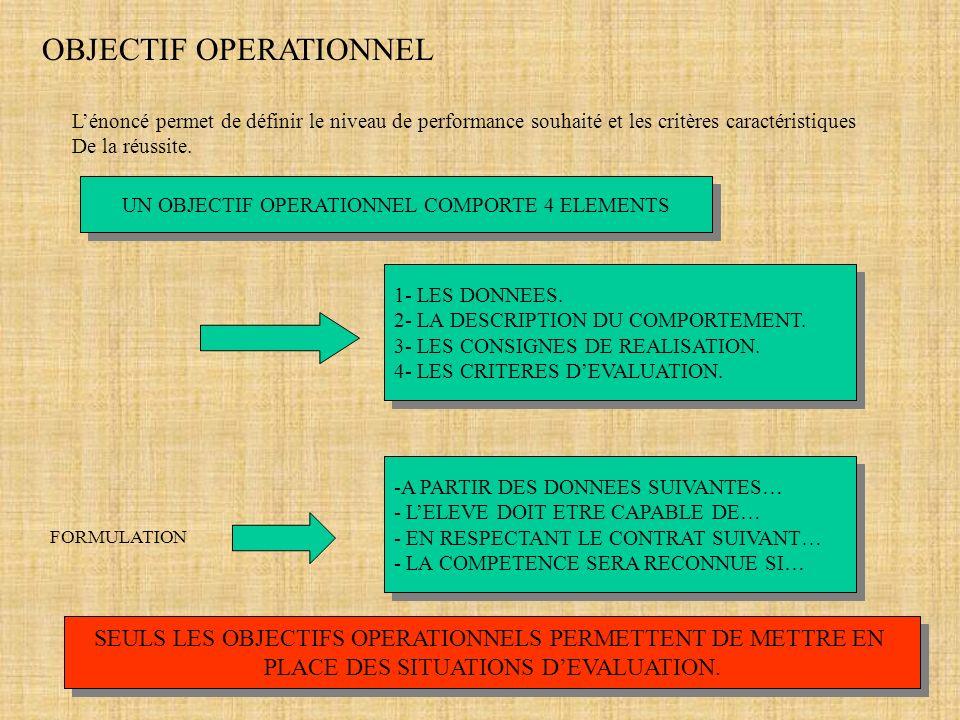 UN OBJECTIF OPERATIONNEL COMPORTE 4 ELEMENTS OBJECTIF OPERATIONNEL Lénoncé permet de définir le niveau de performance souhaité et les critères caracté
