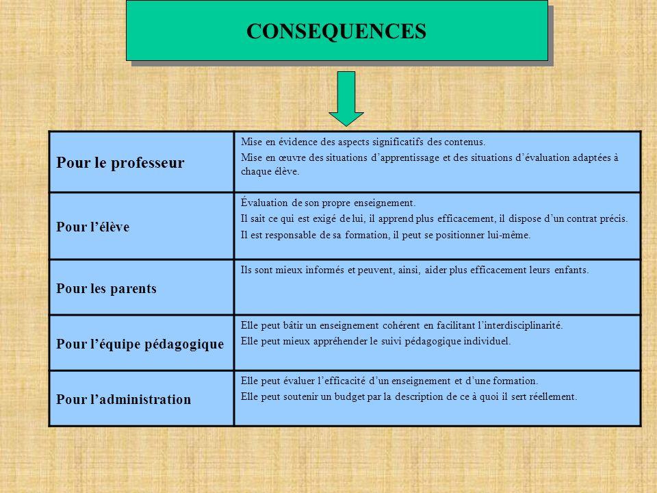 CONSEQUENCES Pour le professeur Mise en évidence des aspects significatifs des contenus. Mise en œuvre des situations dapprentissage et des situations
