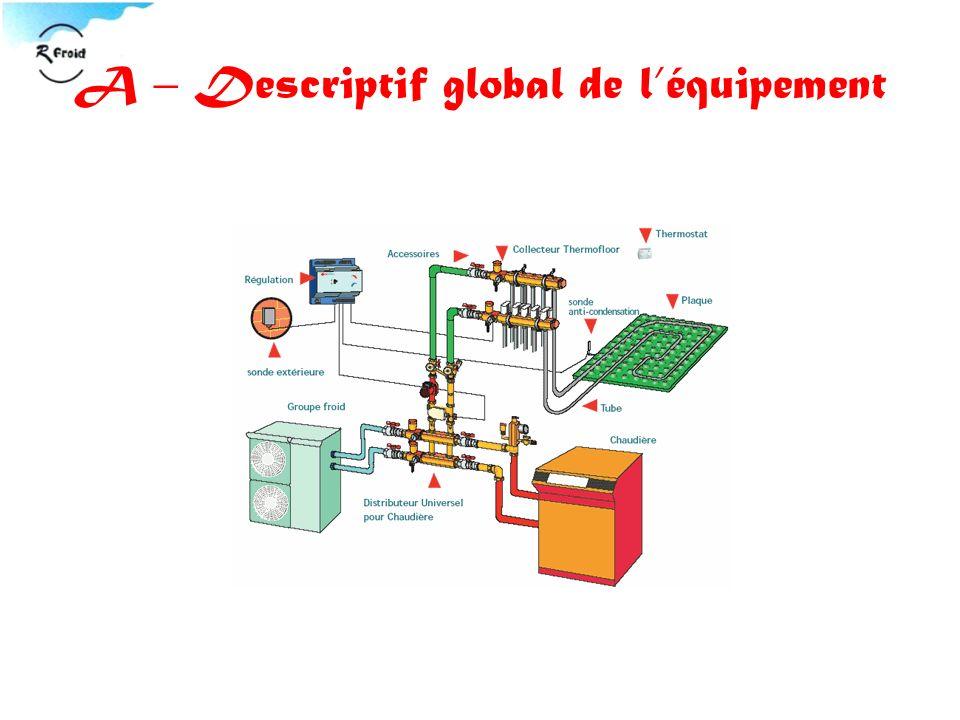 A – Descriptif global de léquipement