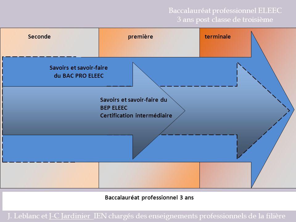 Baccalauréat professionnel ELEEC 3 ans post classe de troisième Convention PFMP type J.