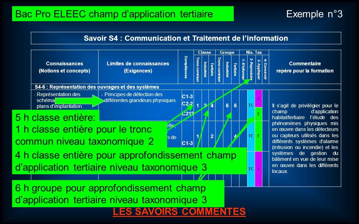 Journées dinformation et danimation Bac Pro ELEEC (Électrotechnique Énergie Équipements Communicants). 13 LES SAVOIRS ASSOCIES LES SAVOIRS COMMENTES S