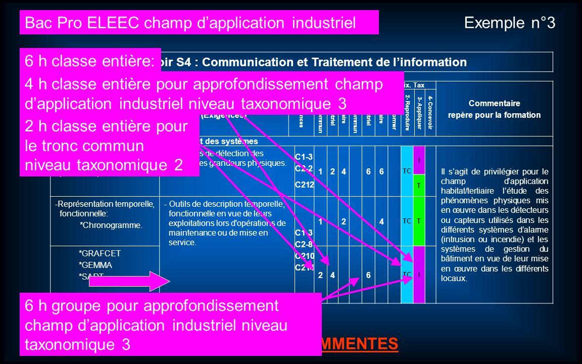 Journées dinformation et danimation Bac Pro ELEEC (Électrotechnique Énergie Équipements Communicants). 14 LES SAVOIRS ASSOCIES LES SAVOIRS COMMENTES S
