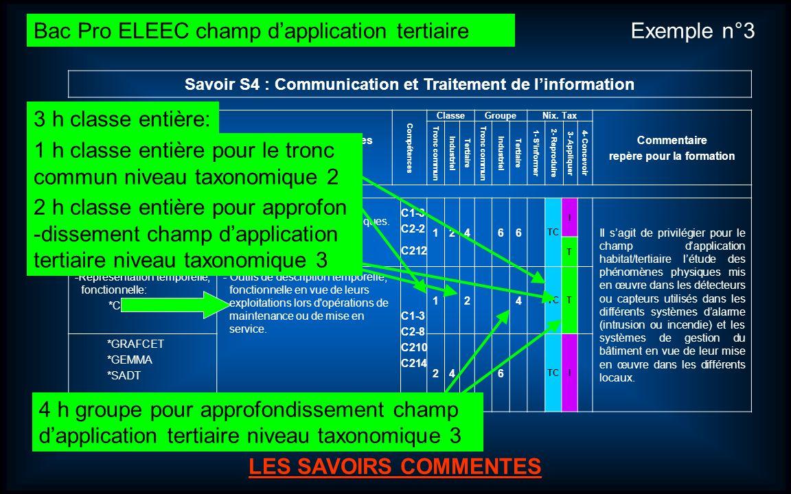 Journées dinformation et danimation Bac Pro ELEEC (Électrotechnique Énergie Équipements Communicants). 15 LES SAVOIRS ASSOCIES LES SAVOIRS COMMENTES S