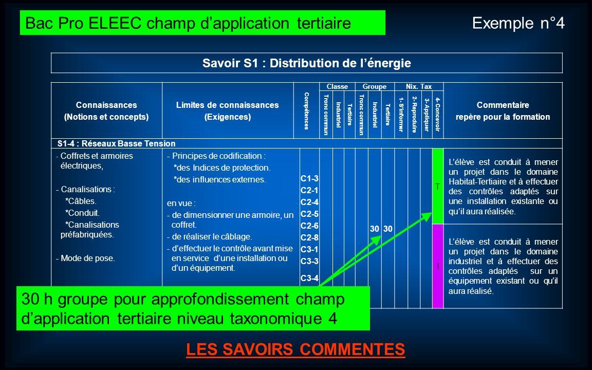 Journées dinformation et danimation Bac Pro ELEEC (Électrotechnique Énergie Équipements Communicants). 17 LES SAVOIRS ASSOCIES LES SAVOIRS COMMENTES S