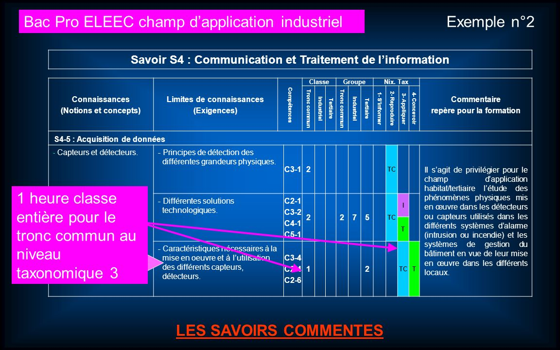 Journées dinformation et danimation Bac Pro ELEEC (Électrotechnique Énergie Équipements Communicants). 9 LES SAVOIRS ASSOCIES LES SAVOIRS COMMENTES Sa