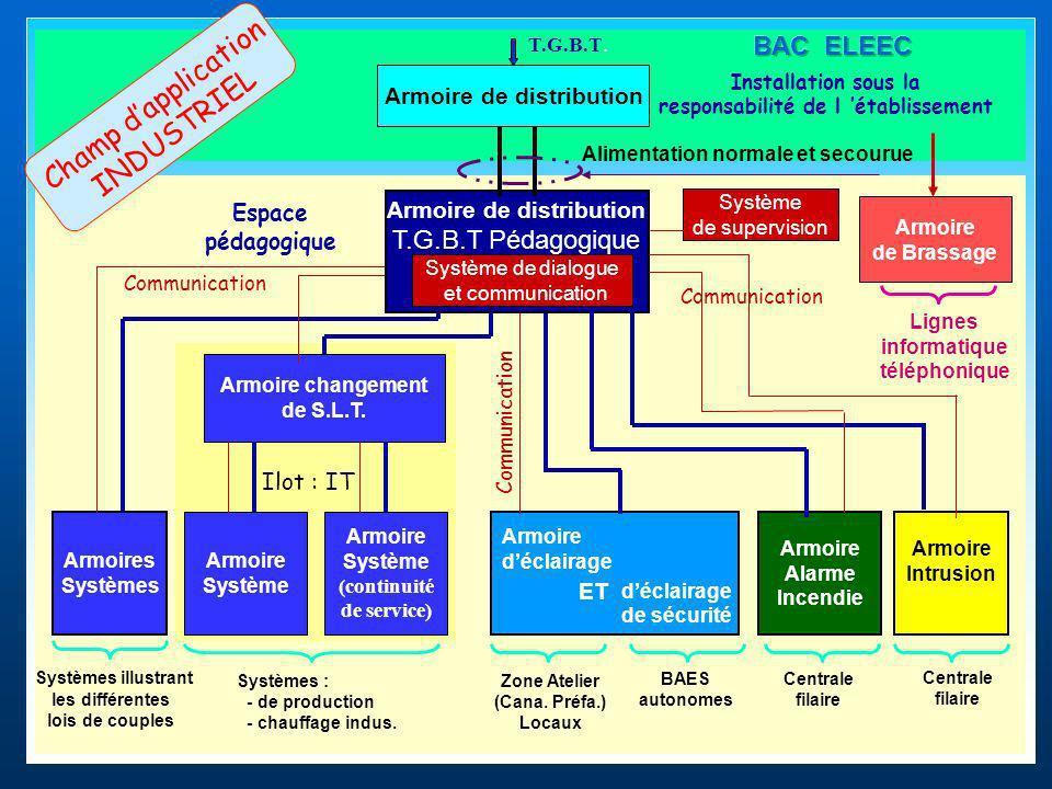 Espace pédagogique Armoire Eclairage Armoire Alarme Incendie Armoires Systèmes Installation sous la responsabilité de l établissement Armoire de distribution T.G.B.T.