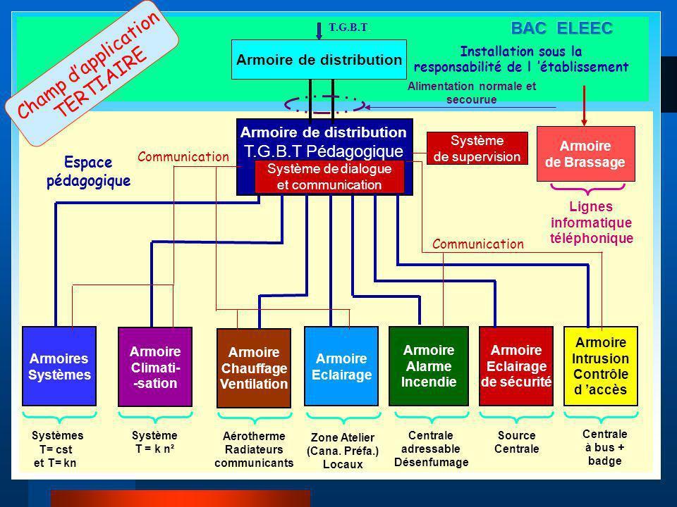 Zone dIntervention et Travaux : S = 300 m² local d accès réservé aux électriciens 11 m² Accueil 10 m² Espace étude 12 m² Ilot IT 20 m² Système n°1 : 10 m² Système n°2 : 10 m² Système n°3 : 11 m² Système n°4 : 12 m² Zone de Préparation 35 m² Zone Sous systèmes 25 m² Armoire Secteur Bac.