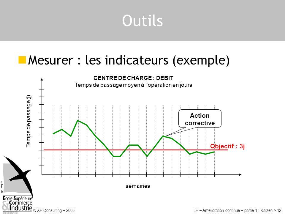 © XP Consulting – 2005LP – Amélioration continue – partie 1 : Kaizen > 12 Outils Mesurer : les indicateurs (exemple) Temps de passage (j) CENTRE DE CH