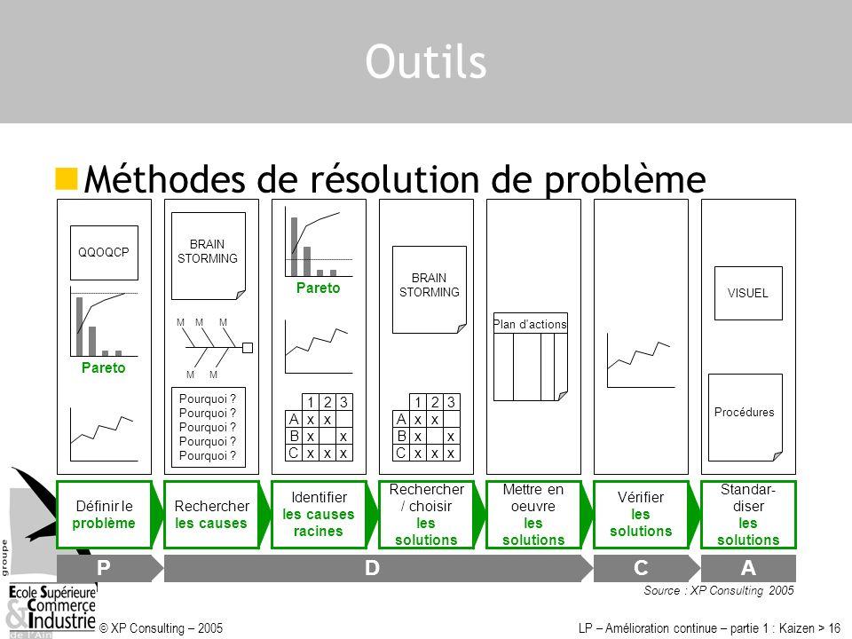 © XP Consulting – 2005LP – Amélioration continue – partie 1 : Kaizen > 16 Outils Méthodes de résolution de problème Définir le problème Rechercher les