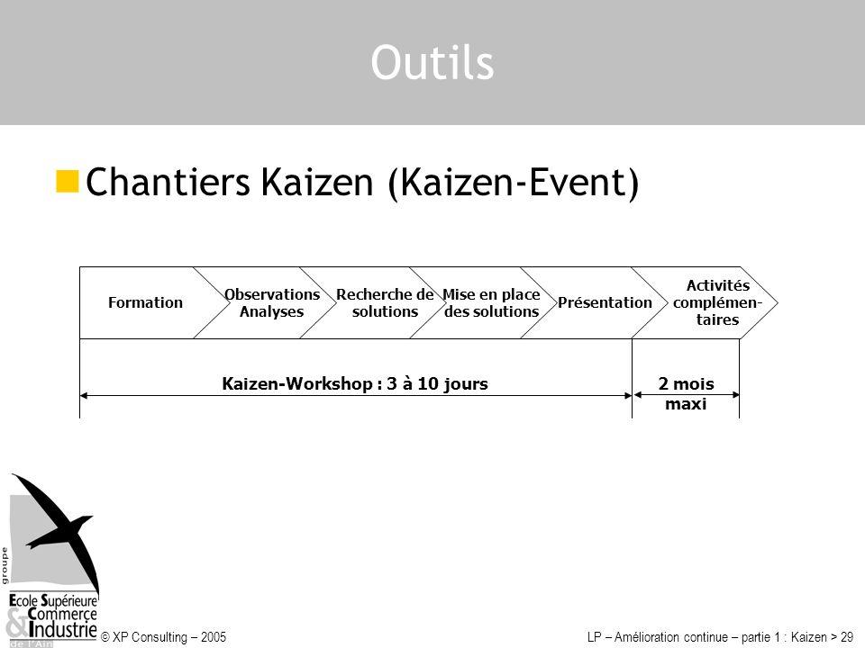 © XP Consulting – 2005LP – Amélioration continue – partie 1 : Kaizen > 29 Outils Chantiers Kaizen (Kaizen-Event) Activités complémen- taires Présentat