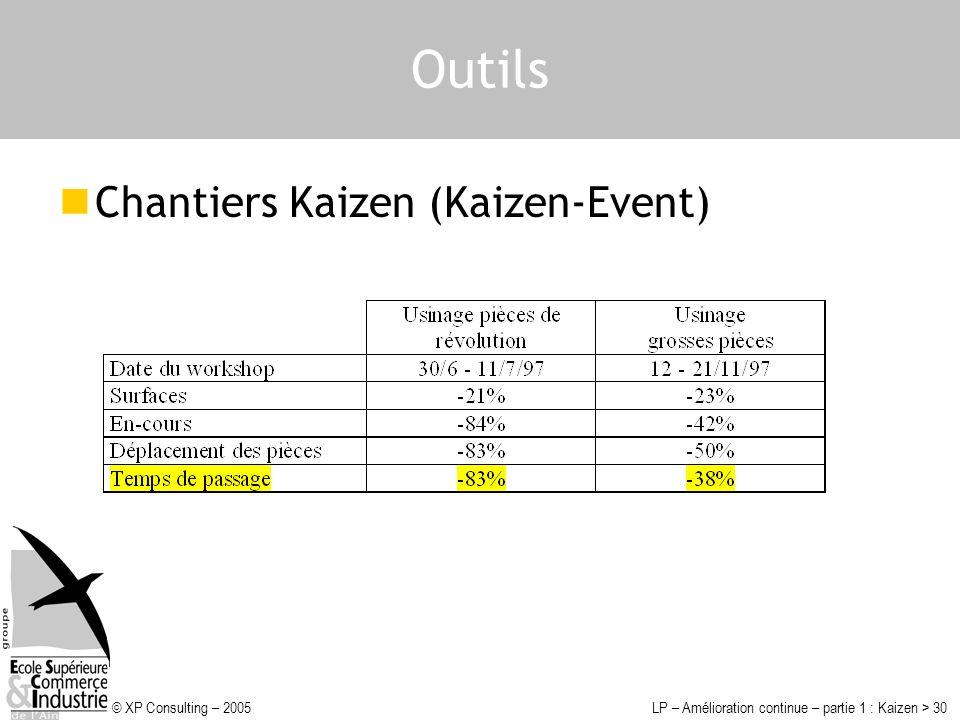 © XP Consulting – 2005LP – Amélioration continue – partie 1 : Kaizen > 30 Outils Chantiers Kaizen (Kaizen-Event)