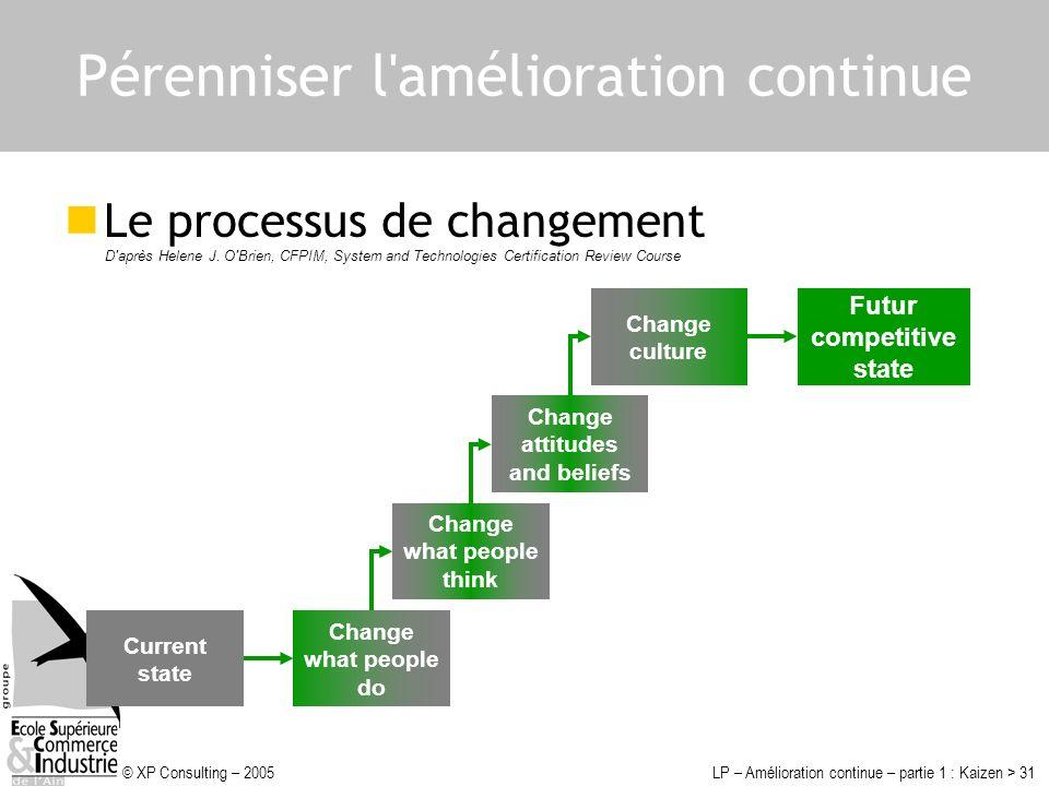 © XP Consulting – 2005LP – Amélioration continue – partie 1 : Kaizen > 31 Pérenniser l'amélioration continue Le processus de changement D'après Helene