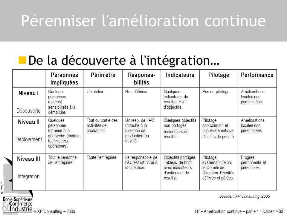 © XP Consulting – 2005LP – Amélioration continue – partie 1 : Kaizen > 33 Pérenniser l'amélioration continue De la découverte à l'intégration… Personn
