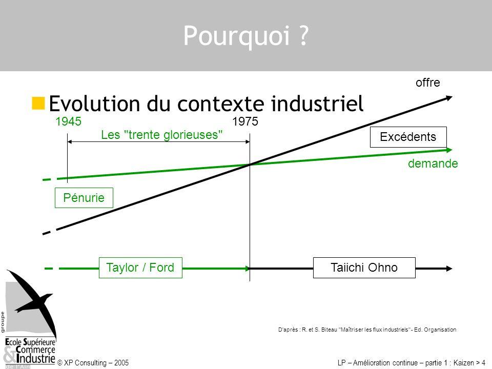 © XP Consulting – 2005LP – Amélioration continue – partie 1 : Kaizen > 4 Pourquoi ? offre demande Les
